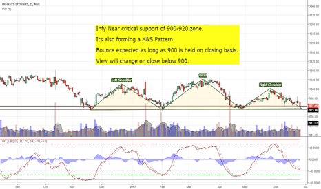 INFY: infy at support