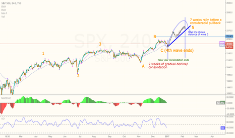 SPX: Explaining SPY With New Wave Rule.