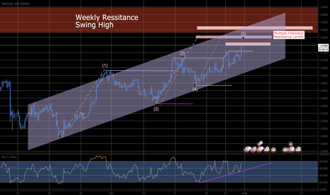 GBPUSD: Full outlook. Elliot wave & other technicals analyses