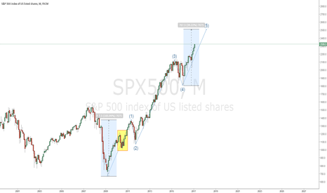 SPX500: S&P the end moviment ?