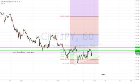 CHFJPY: CHFJPY with momentum short