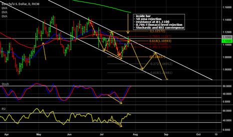 EURUSD: Selling EUR/USD