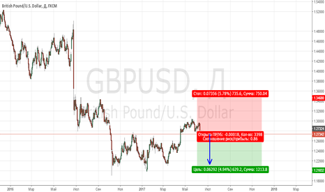 GBPUSD: Продам готовую торговую стратегию GBPUSD плюс 3 акции