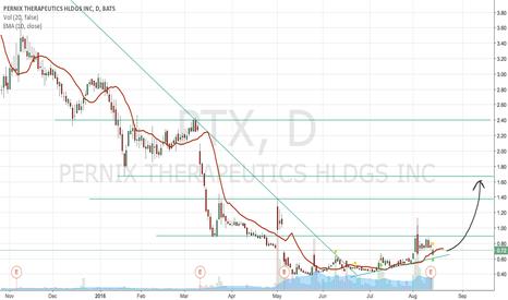 PTX: PTX Bullish Breakout from Downward Channel