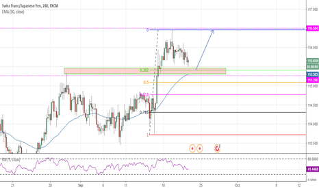 CHFJPY: CHF/JPY Resistance-turned-Support
