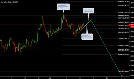 EURUSD: EURUSD Watch breakout during FED rate decision