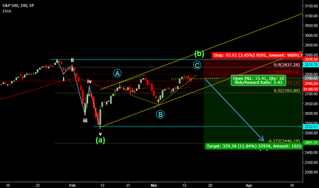 SPX: S&P 500 Short for wave C