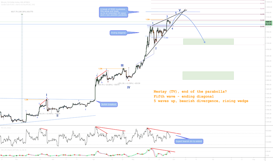 Ending Diagonal — Wave Analysis — TradingView