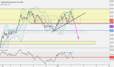 CADJPY: Clear Set Up to SHORT???