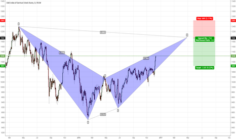 GER30: DAX bearish bat pattern on the daily timeframe