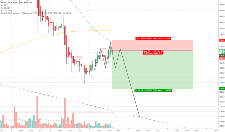BTCUSD: BTC H1 - Potential Head and Shoulders - Short