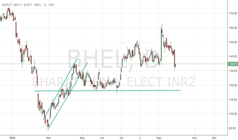 BHEL: BHEL is this channel breeakout?