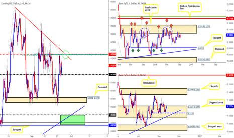EURUSD: EUR/USD - Technical outlook and review.