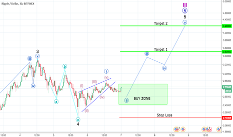 XRPUSD: Ripple Not Done Quite Yet