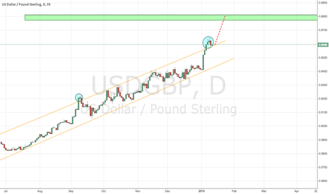 USDGBP: USD/GBP Daily Chart Setup