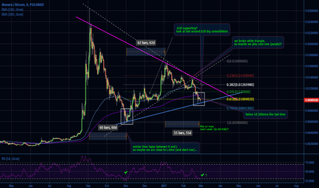 XMRBTC: XMR - low in or very soon