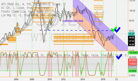 USOIL: 년말추세정리및 분석 (wti쿠루드)