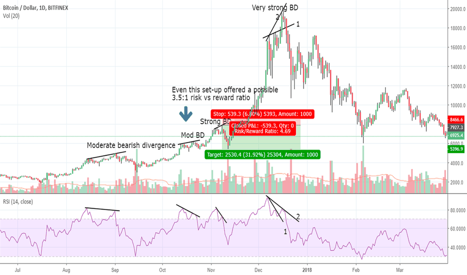 BTCUSD: Bearish divergence - a way to preserve your funds