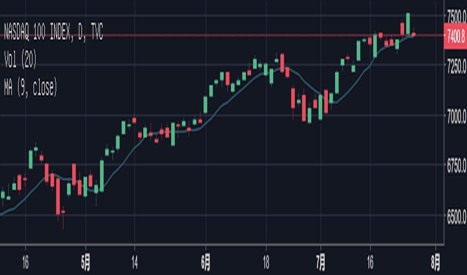 NDX: 比特币会跌到3000以下吗,