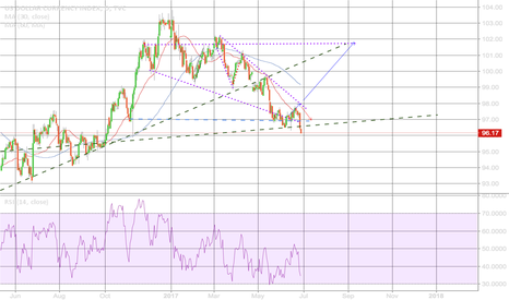 DXY: Don't short DXY