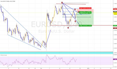 EURUSD: Eurusd, wolfewave+fib