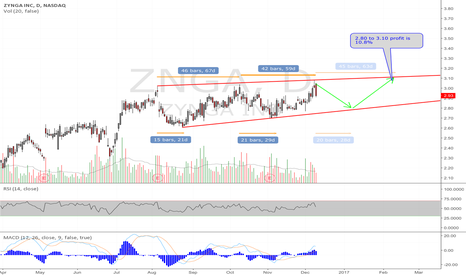 ZNGA: ZNGA Hitting the Top of Trading Channel