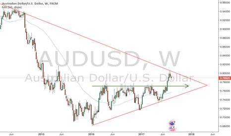 AUDUSD: Sunday Analysis AUD/USD