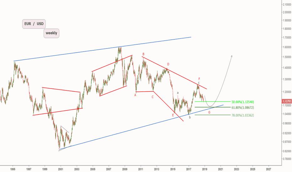EURUSD: Eur / Usd  weekly