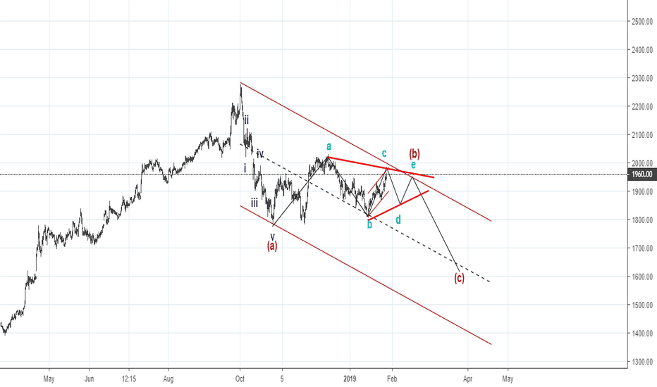 TCS: Elliott Wave - Wave B triangle