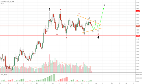 EURUSD: EUR/USD - koniec korekty złożonej będzie formacją trójkąta?