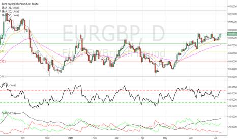 EURGBP: EURGBP - Bullish breakout