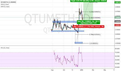 QTUMETH: Crypto trade - QTUMETH Long - 1:5 RR