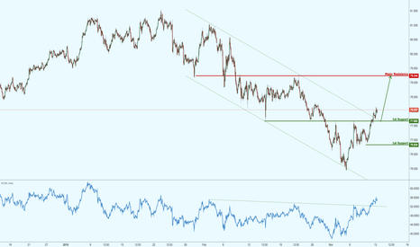 NZDJPY: NZDJPY has made a bullish exit, potential for strong rally!
