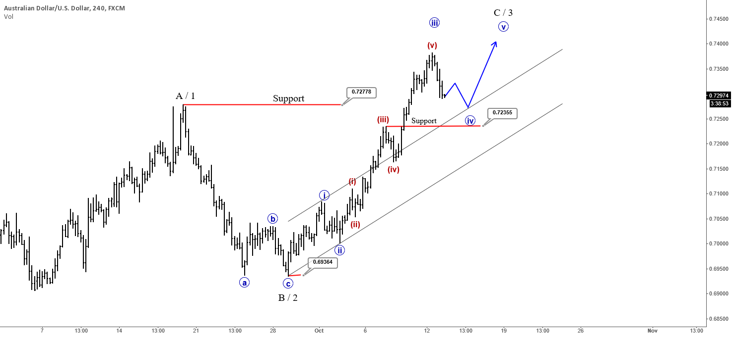 AUDUSD : Correction Within Uptrend