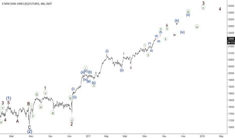 YM1!: Индекс Доу
