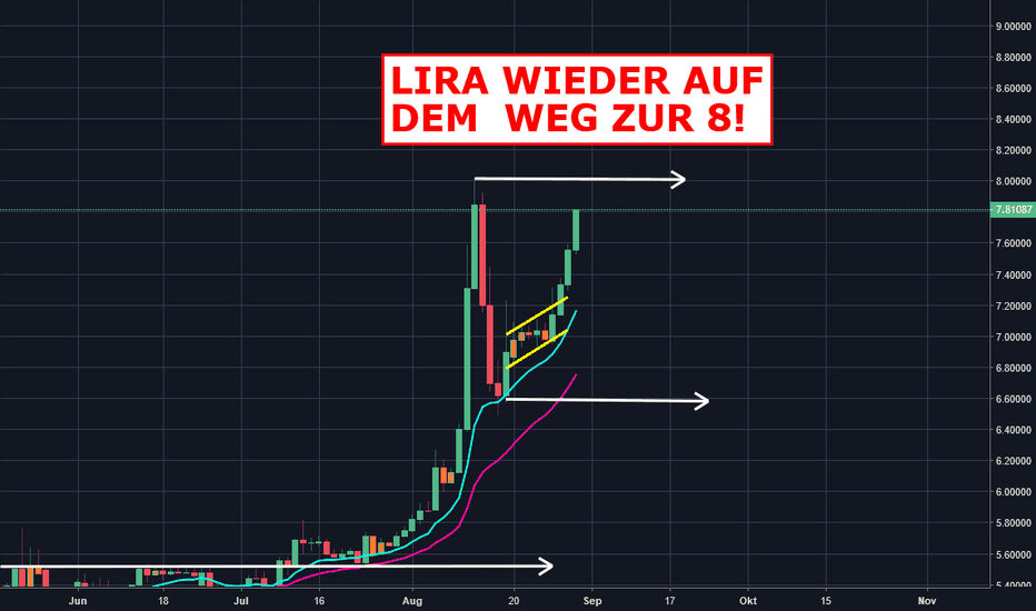 EURTRY: Lira wieder auf dem Weg zur 8!