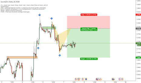 EURUSD: EUR/USD potential bearish cypher + structure + 61.8 confluence