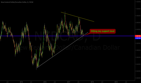 NZDCAD: NZD/CAD Key Support Level!