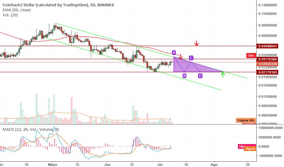 CDTUSD: CDT / USD Binance