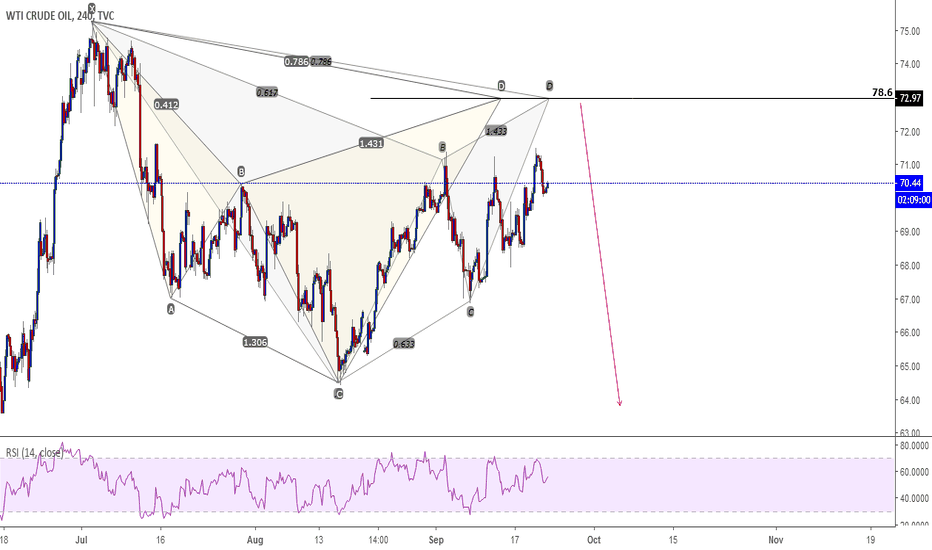 USOIL: Oil short opportunity.