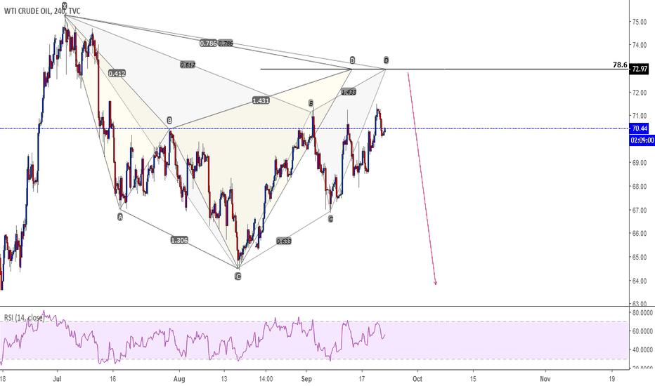 USOIL: Oil short opportunity.