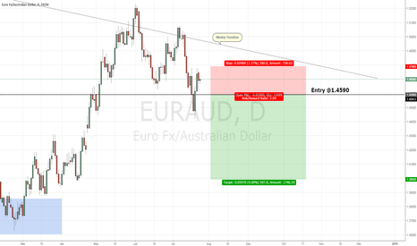 EURAUD: EURAUD Short Play