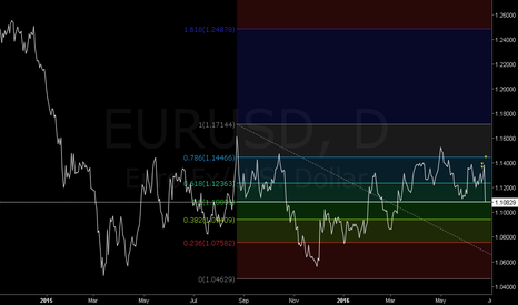 EURUSD: Retroceso Fibonacci