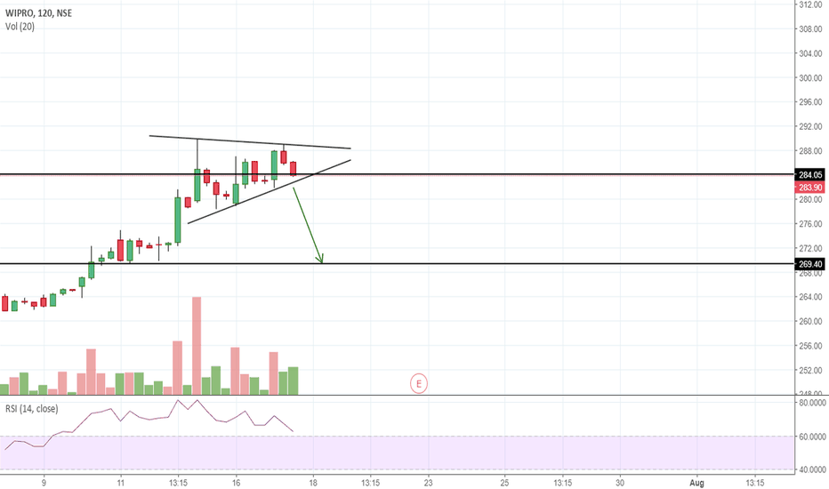 WIPRO: Looks like a Short to me