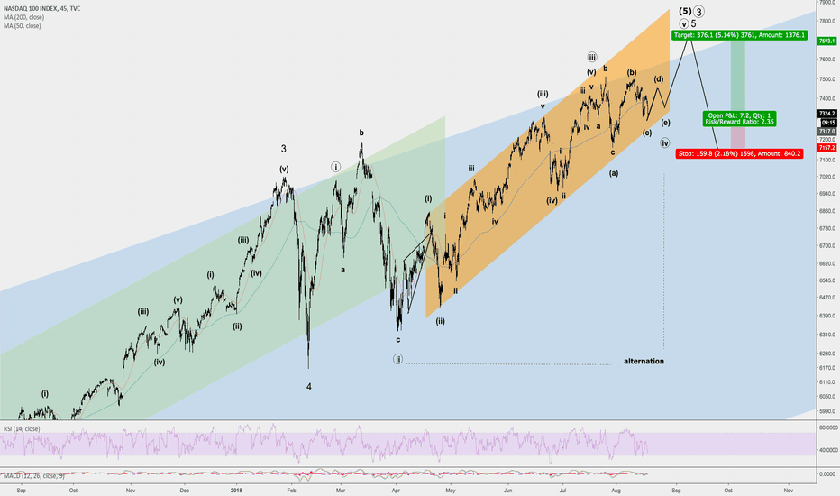 NDX: Nasdaq Triangle Probably Resolves To The Upside