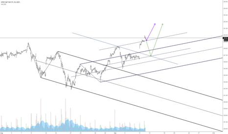 SPY: SPY median line price action view