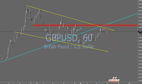 GBPUSD: Prefer to short GBP/USD