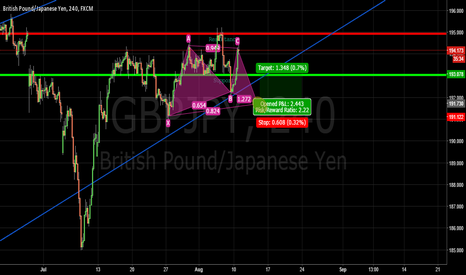 GBPJPY: Long Shot but here goes