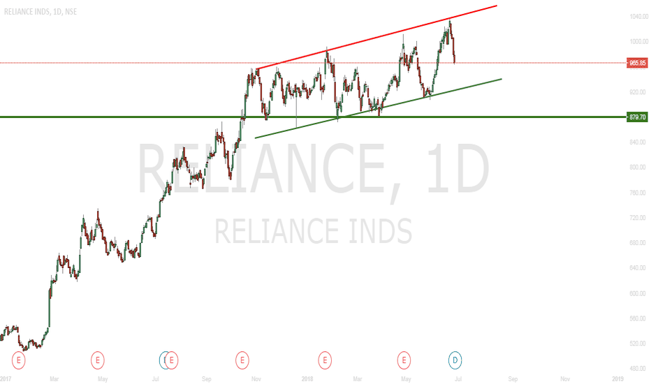 RELIANCE: Reliance - Channel Trade