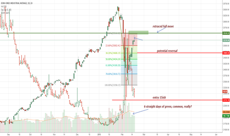 DJI: DOW Fully Retraced Collapse, Orderly Market